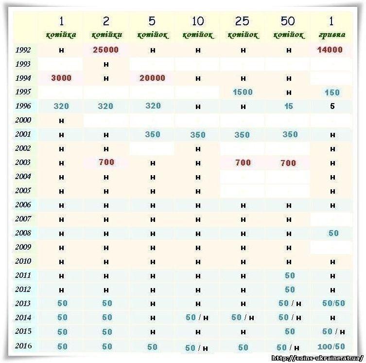 Украинские монеты цена каталог монеты индии